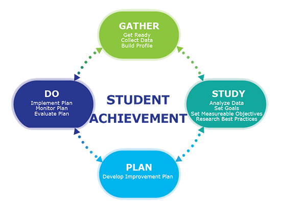 Student Achievement Process Steps