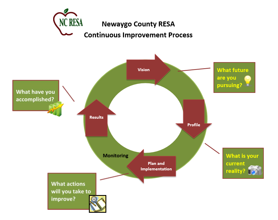 Continuous Improvement Process Diagram